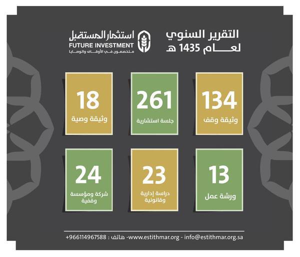 إنجازات مركز استثمار المستقبل لعام 1435